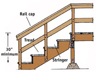 how to build a stair railing outside