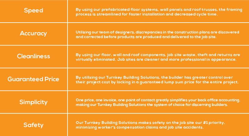 Turnkey Standards2-01